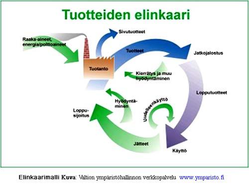 Paperin valmistus (manufacturing of paper)