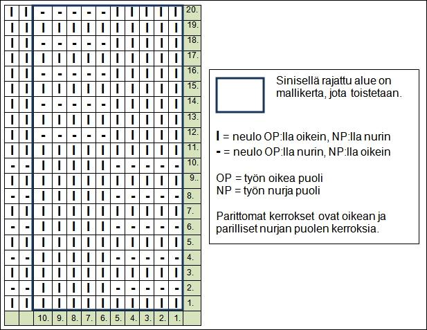 ainaoikein-ja-sileaa-ruudut-kaavio-AT