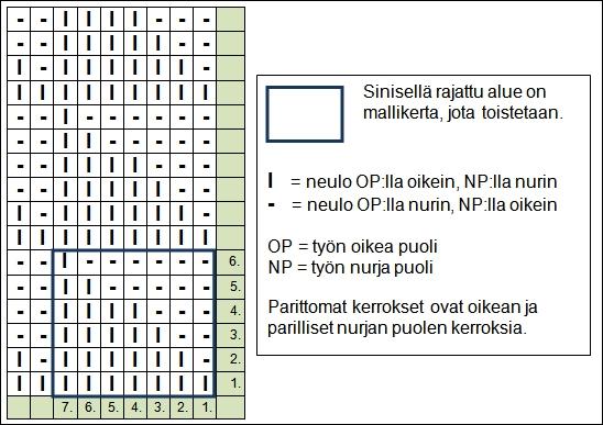 kolmiot-oikein-nurin-neulos-kaavio-AT