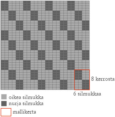 oikein-nurin-limittain-kaavio