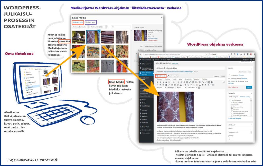 wp-julkaisuprosessin-osatekijat
