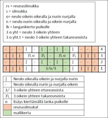 karhunsammal-kaavio-ja-lyhenteet-PB