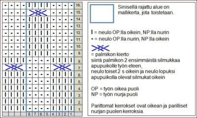 kellot-palmikkoneulos-kaavio-AT
