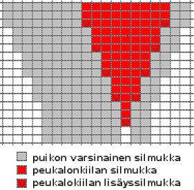 peikalokiila-kaavio
