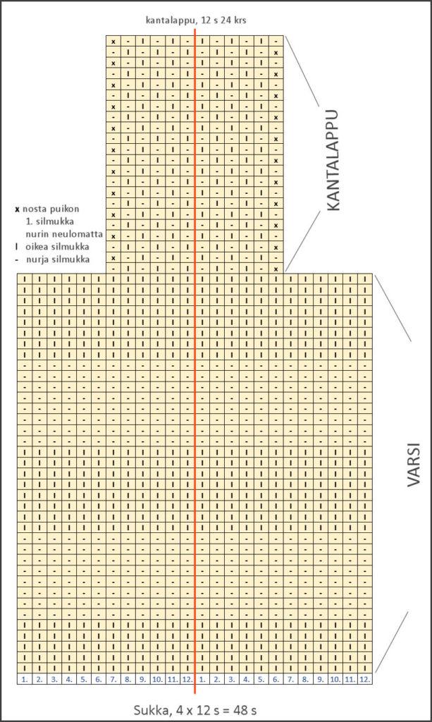 salli-sukka-varsi-ja-kantalappu-kaavio