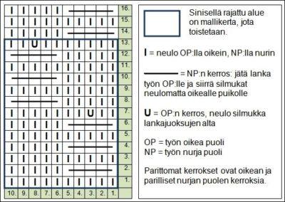 perhosneulos-kaavio-AT