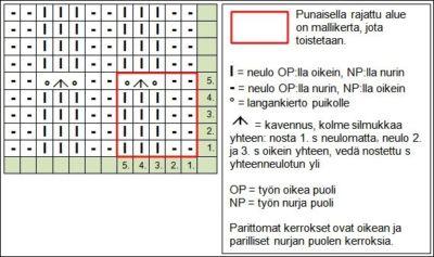 pitsineulos-suomut-kaavio-AT